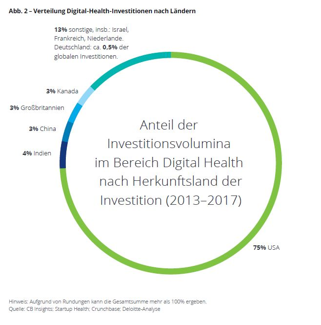 Deloitte: Verteilung Digital Health Investitionen